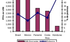 Causas de la Pobreza en Honduras