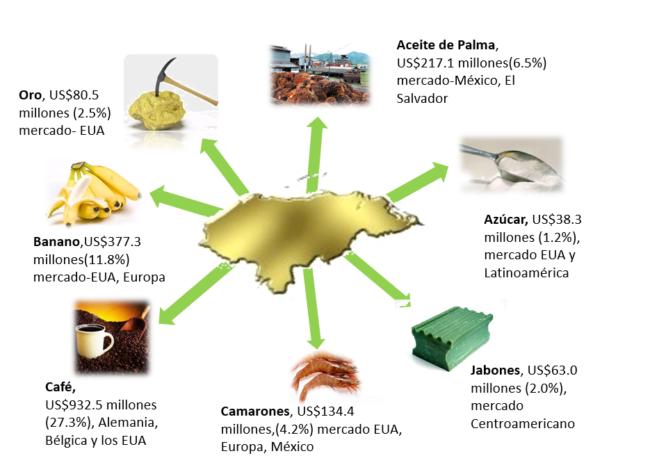 Mapa de exportaciones de Honduras